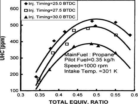 116 B. Ashok et al. Figure 26 hydrocarbons [71] . Effect of different injection timings on