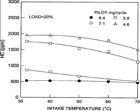 temperature on peak pressure for 20% and 80% load [60] . Figure 30 Effect of intake