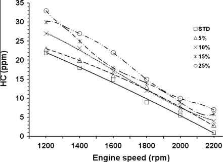 112 B. Ashok et al. Figure 14 different speeds [66] . Variation of HC emission for