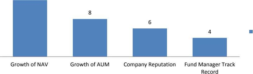 8 6 4 Growth of NAV Growth of AUM Company Reputation Fund Manager Track Record