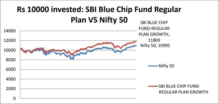 Rs 10000 invested: SBI Blue Chip Fund Regular Plan VS Nifty 50 14000 SBI BLUE