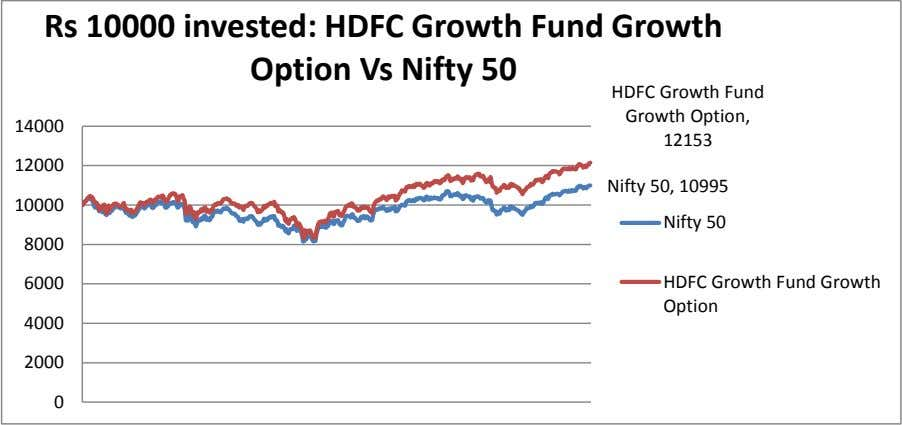 Rs 10000 invested: HDFC Growth Fund Growth Option Vs Nifty 50 HDFC Growth Fund Growth