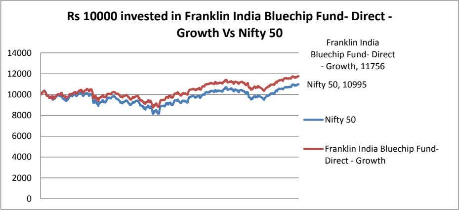 Rs 10000 invested in Franklin India Bluechip Fund- Direct - Growth Vs Nifty 50 14000