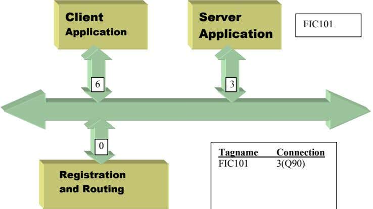Client Server FIC101 Application Application 6 3 0 Tagname Connection FIC101 3(Q90) Registration and Routing
