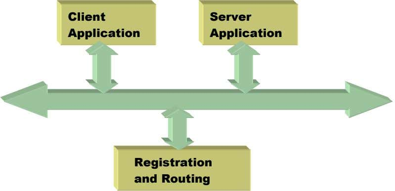 Client Server Application Application Registration and Routing