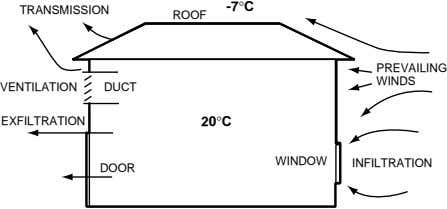 -7°C TRANSMISSION ROOF PREVAILING WINDS VENTILATION DUCT EXFILTRATION 20°C WINDOW INFILTRATION DOOR