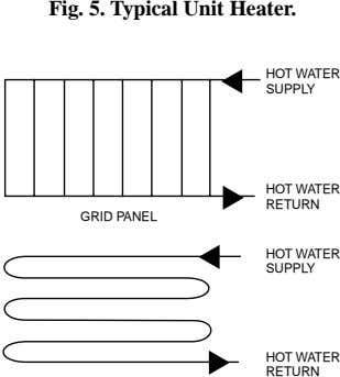 Fig. 5. Typical Unit Heater. HOT WATER SUPPLY HOT WATER RETURN GRID PANEL HOT WATER