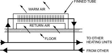 FINNED TUBE WARM AIR RETURN AIR FLOOR TO OTHER HEATING UNITS FROM OTHER
