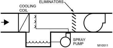 ELIMINATORS COOLING COIL SPRAY PUMP M10511