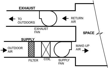 EXHAUST RETURN TO AIR OUTDOORS EXHAUST FAN SPACE SUPPLY MAKE-UP OUTDOOR AIR AIR COIL FILTER