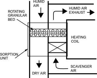 HUMID AIR HUMID AIR ROTATING EXHAUST GRANULAR BED HEATING COIL SORPTION UNIT SCAVENGER AIR DRY