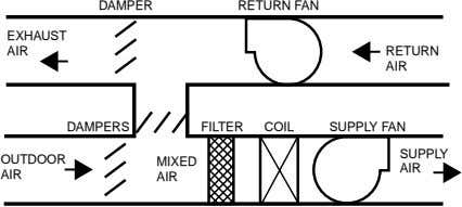 DAMPER RETURN FAN EXHAUST AIR RETURN AIR DAMPERS FILTER COIL SUPPLY FAN SUPPLY OUTDOOR MIXED