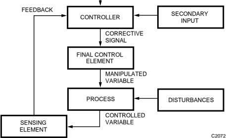 FEEDBACK SECONDARY CONTROLLER INPUT CORRECTIVE SIGNAL FINAL CONTROL ELEMENT MANIPULATED VARIABLE PROCESS