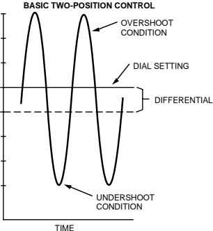 BASIC TWO-POSITION CONTROL OVERSHOOT CONDITION DIAL SETTING DIFFERENTIAL UNDERSHOOT CONDITION TIME