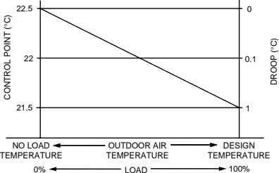 22.5 0 22 0.1 21.5 1 NO LOAD OUTDOOR AIR DESIGN TEMPERATURE TEMPERATURE TEMPERATURE 0%