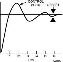 CONTROL POINT OFFSET T1 T2 T3 T4 T5 T6 TIME C2100