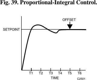 Fig. 39. Proportional-Integral Control. OFFSET SETPOINT T1 T2 T3 T4 T5 T6 TIME C2501