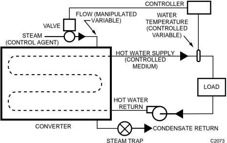 CONTROLLER FLOW (MANIPULATED WATER VARIABLE) TEMPERATURE VALVE (CONTROLLED STEAM VARIABLE) (CONTROL AGENT) HOT