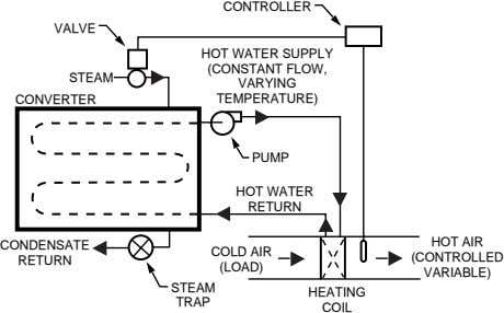 CONTROLLER VALVE STEAM CONVERTER HOT WATER SUPPLY (CONSTANT FLOW, VARYING TEMPERATURE) PUMP HOT WATER RETURN