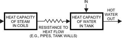 IN HOT WATER HEAT CAPACITY HEAT CAPACITY OUT OF STEAM OF WATER IN COILS IN
