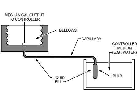 MECHANICAL OUTPUT TO CONTROLLER BELLOWS CAPILLARY CONTROLLED MEDIUM (E.G., WATER) BULB LIQUID FILL