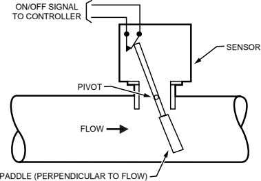 ON/OFF SIGNAL TO CONTROLLER SENSOR PIVOT FLOW PADDLE (PERPENDICULAR TO FLOW)