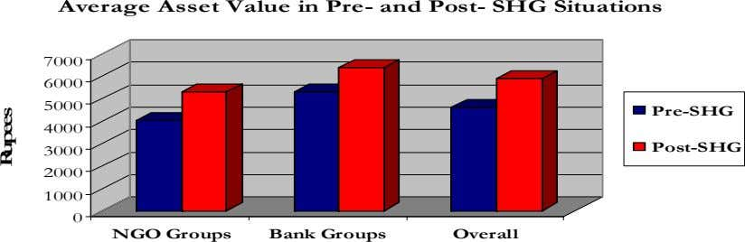 Average Asset Value in Pre- and Post- SHG Situations 7000 6000 5000 Pre-SHG 4000 Post-SHG