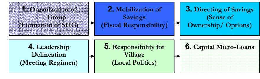 = 1. Organization of Group (Formation of SHG) 2. Mobilization of Savings (Fiscal Responsibility) 3.