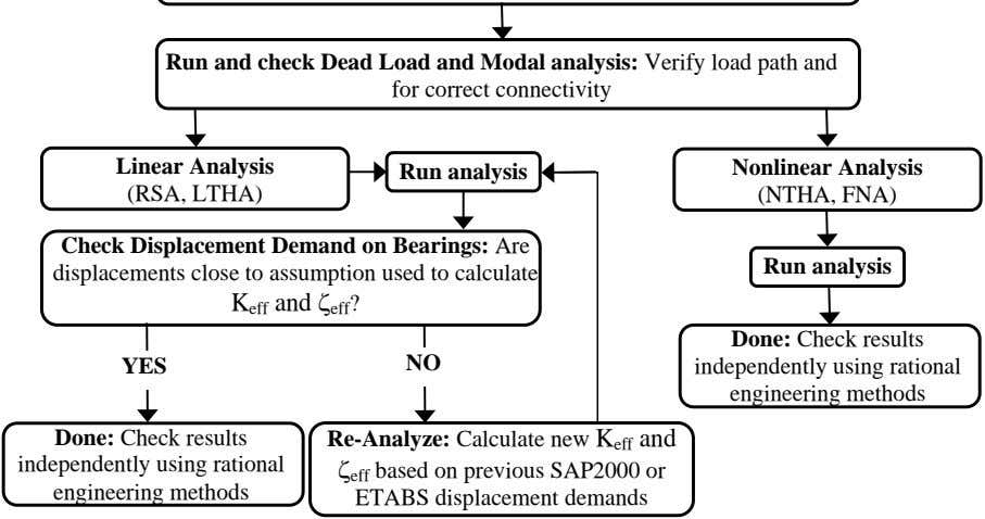 Run and check Dead Load and Modal analysis: Verify load path and for correct connectivity