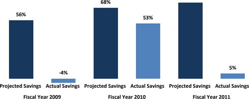 68% 56% 53% 5% -4% Projected Savings Actual Savings Projected Savings Actual Savings Projected Savings