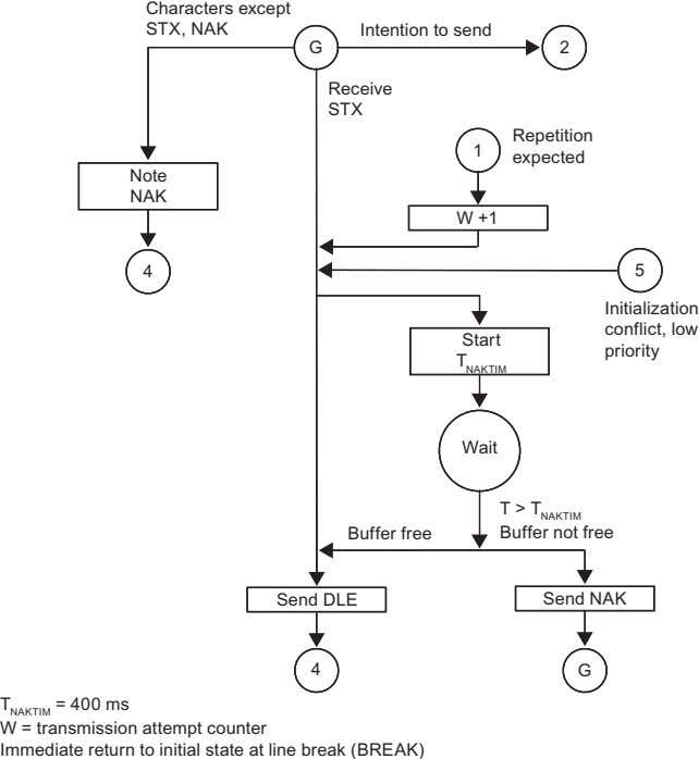below illustrates re ceiving with the 3964(R) procedu re. 2-16 Figure 2-8 Flow Diagram for Receiving