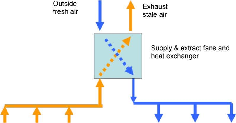 Outside Exhaust fresh air stale air Supply & extract fans and heat exchanger