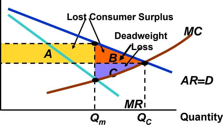 Lost Consumer Surplus MC Deadweight Loss A B C AR=D MR Quantity Q m Q