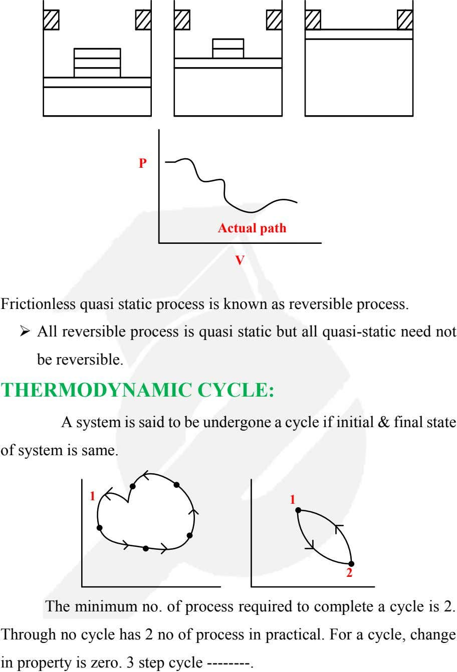 P Actual path V Frictionless quasi static process is known as reversible process.  All