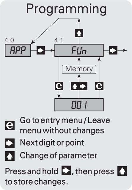 Programming 4.0 4.1 Memory Go to entry menu / Leave menu without changes Next digit