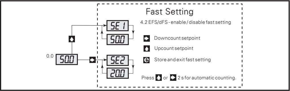 the input signal. 2 stores the displayed setpoint value. Fast Setting 4.2 EFS/dFS - enable /