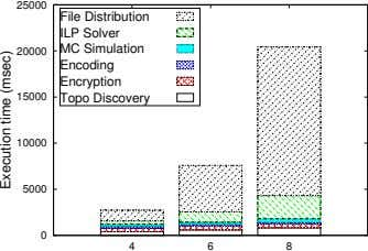 25000 File Distribution ILP Solver MC Simulation 20000 Encoding Encryption 15000 Topo Discovery 10000 5000