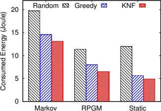 Random Greedy KNF 20 15 10 5 0 Markov RPGM Static Consumed Energy (Joule)