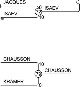 JACQUES 0 ISAEV 72 ISAEV 10 60 CHAUSSON 10 CHAUSSON 79 KRÄMER 0