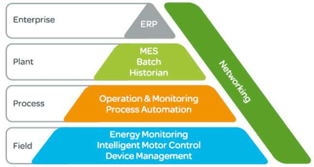 to optimize operations and improve energy management. Source: Schneider Electric Comprising an integrated and
