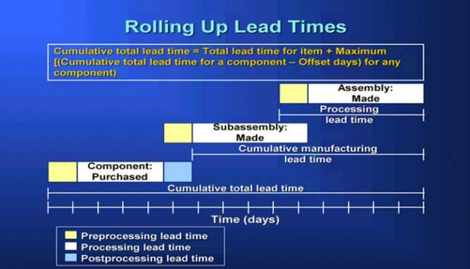 1.1. Preprocessing Lead Time: A component of total lead time that represents the time required to