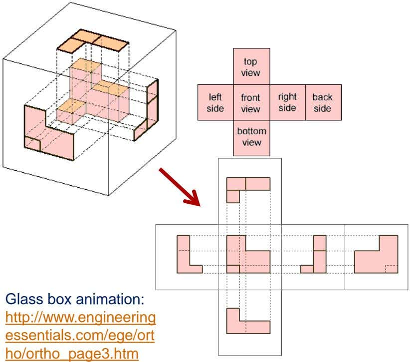 Glass box animation: http://www.engineering essentials.com/ege/ort ho/ortho_page3.htm