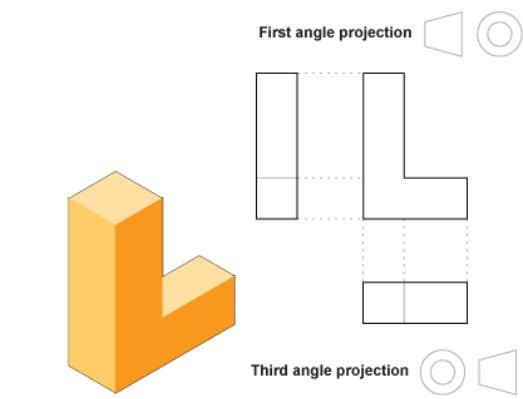 Fourth quadrant Second quadrant Third quadrant Example First angle projection symbol Third angle projection symbol