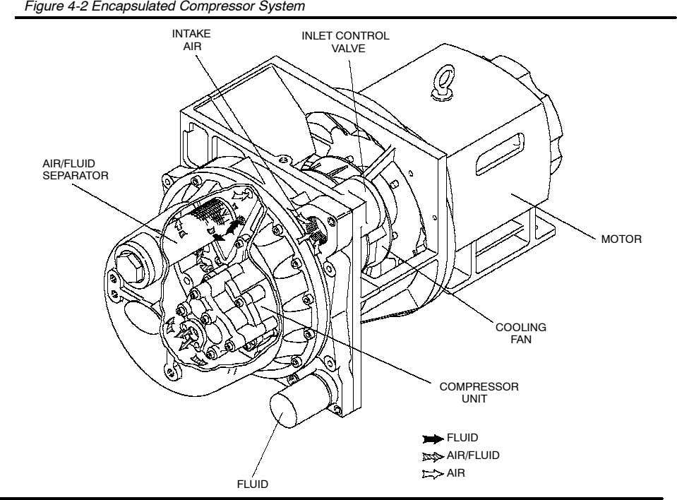 Figure 4-2 Encapsulated Compressor System INTAKE INLET CONTROL AIR VALVE AIR/FLUID SEPARATOR MOTOR COOLING FAN