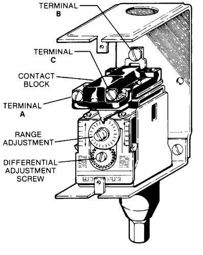 Section 8 Figure 8-8 Pressure Switch (P/N 040694) contacts do not open or they open prior