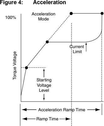 Figure 4: Acceleration Acceleration 100% Mode Current Limit Starting Voltage Level Acceleration Ramp Time Ramp
