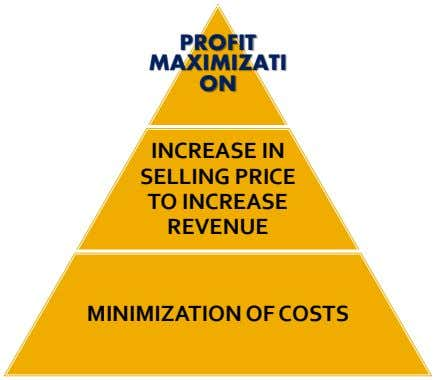 PROFIT MAXIMIZATI ON INCREASE IN SELLING PRICE TO INCREASE REVENUE MINIMIZATION OF COSTS