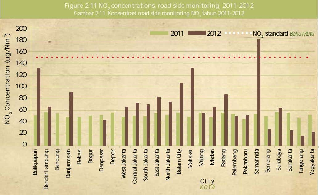 Figure 2.11 NO 2 concentrations, road side monitoring, 2011-2012 Gambar 2.11 Konsentrasi road side monitoring