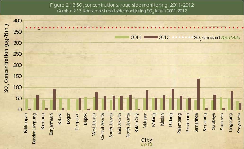 Figure 2.13 SO 2 concentrations, road side monitoring, 2011-2012 Gambar 2.13 Konsentrasi road side monitoring