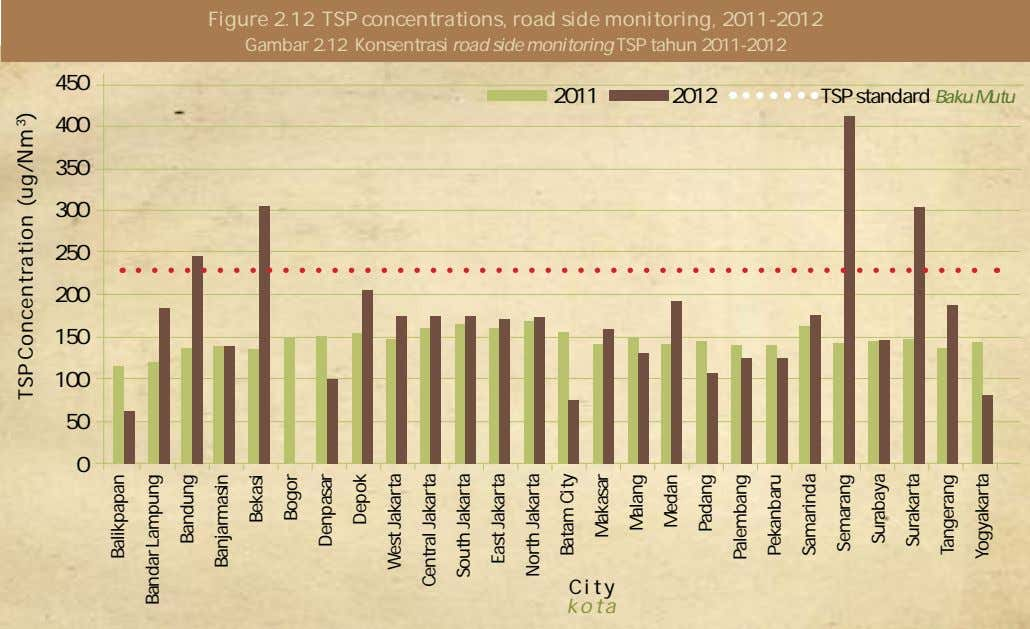Figure 2.12 TSP concentrations, road side monitoring, 2011-2012 Gambar 2.12 Konsentrasi road side monitoring TSP
